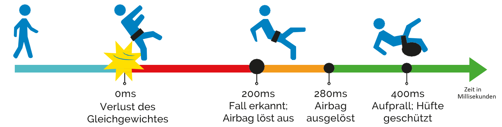 Funktionsweise des Helite Hip'Safe Hüftairbags